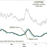 Coffee Futures Price Chart