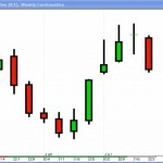 Top Technical Tools and Videos:Candlesticks, RSI & MACD