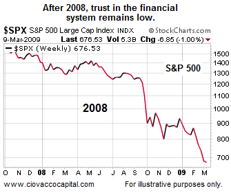 After 2008, trust in the financial system remains low