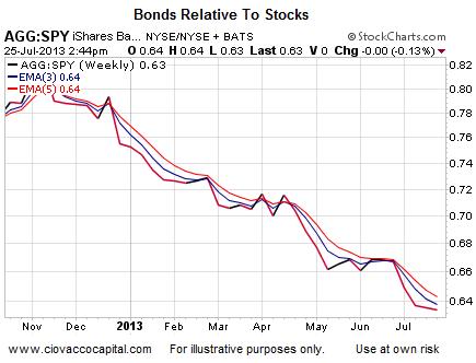 Bonds relative to stocks