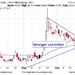 Retesting Market Lows Seeking Support
