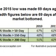 Stock Market Breadth: Is It Really That Bad?