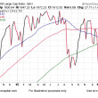 How Is The Bullish 1994 Stock Analogy Holding Up?