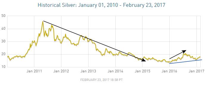 Silver 2010-2017