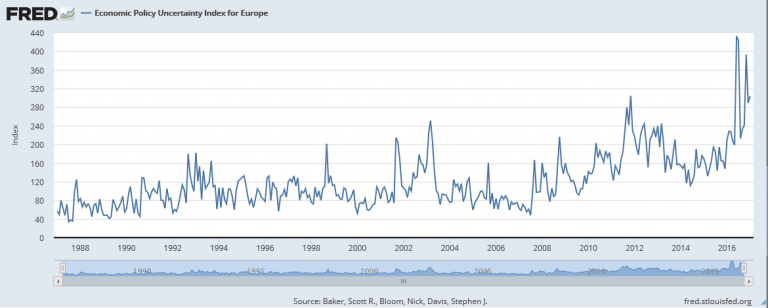 Economic Policy Uncertainty