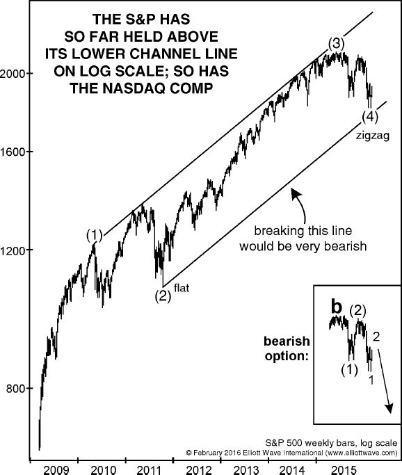 Elliottwave Channel