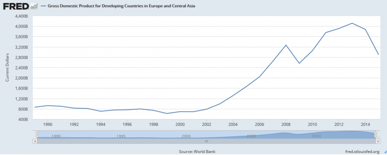 GDP for Developing Countries in Europe and Asia