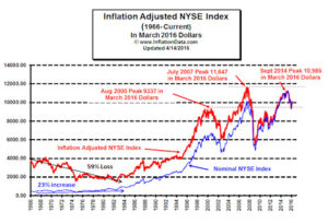 Inflation Adjusted NYSE