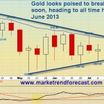 Gold to Enter 5th Wave- Up, Up, Up