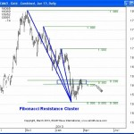 Fibonacci Clusters Show Important Resistance Level in Gold