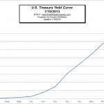 What is the Yield Curve and What Others Are Saying About It