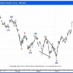 Using a High-Confidence Elliott Wave Pattern- The Ending Diagonal
