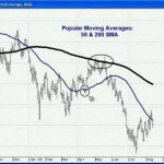 Spot High-Confidence Trading Opportunities Using Moving Averages