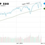 Market Trends Diverging