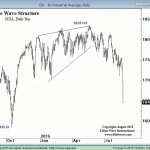 Elliott Waves Point to Market Probabilities