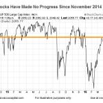 Stocks Sideways While Earnings Tank
