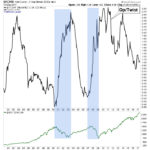The Silver/Gold Ratio, Inflation/Deflation and The Yield Curve