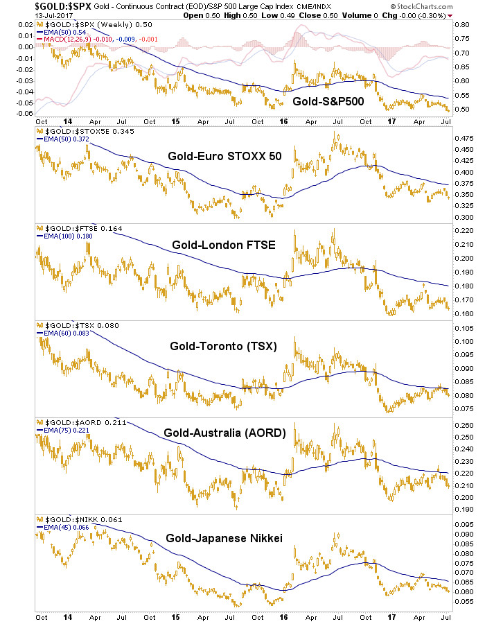 Gold in Various Currencies