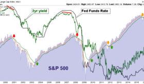 SPX CYCLES, FED FUNDS AND GOLD