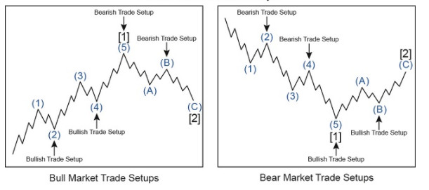 Elliott Wave Trade Setups