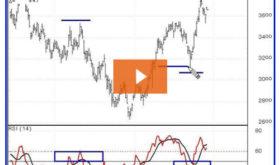 Understanding the Relative Strength Index (RSI)