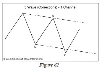 3 wave correction - 1 channel
