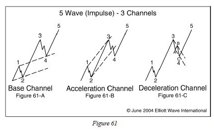 5 Impulse Waves- 3 Channels